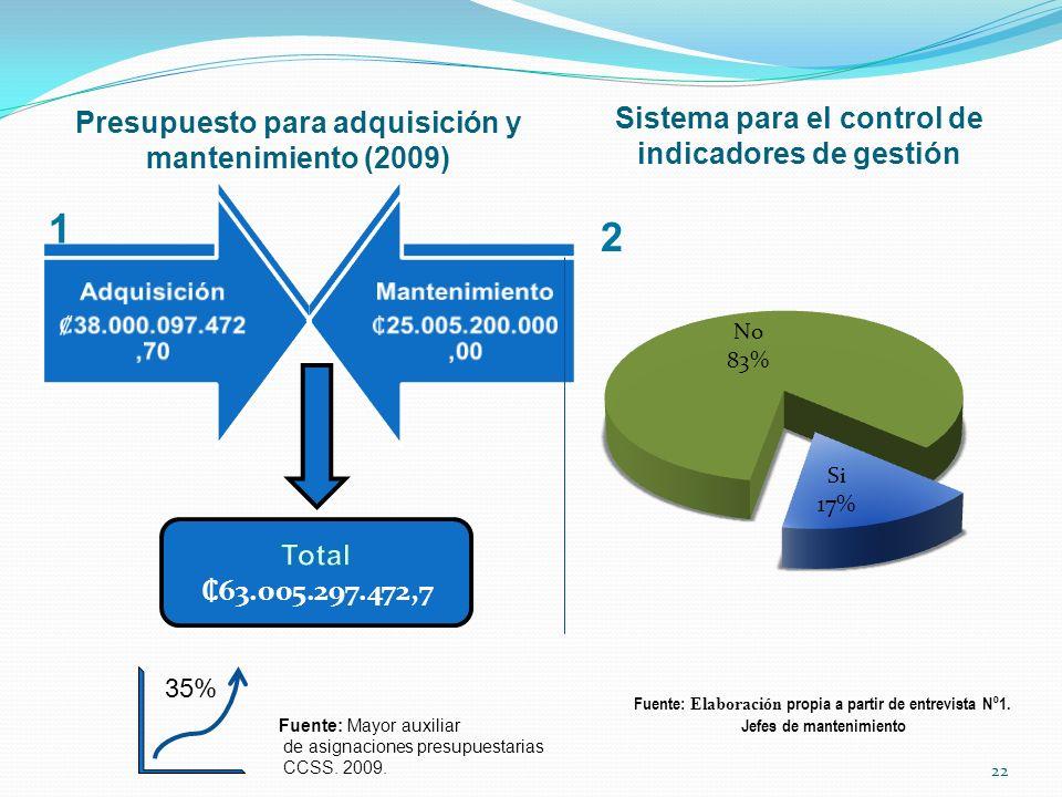 Presupuesto para adquisición y mantenimiento (2009) Sistema para el control de indicadores de gestión 35% Fuente: Elaboración propia a partir de entre