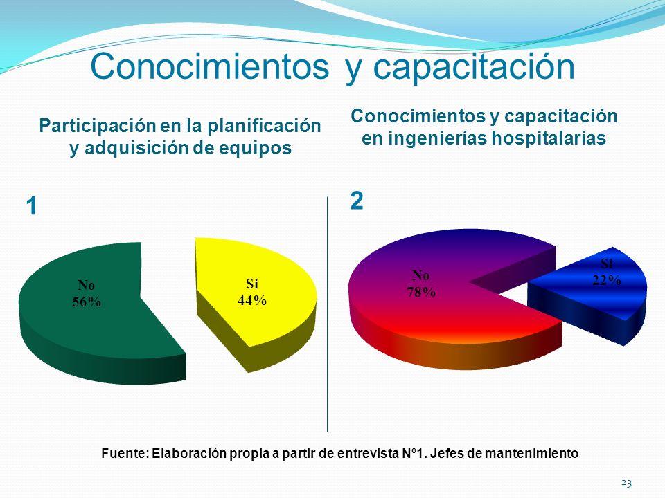 Conocimientos y capacitación Participación en la planificación y adquisición de equipos Conocimientos y capacitación en ingenierías hospitalarias Fuen