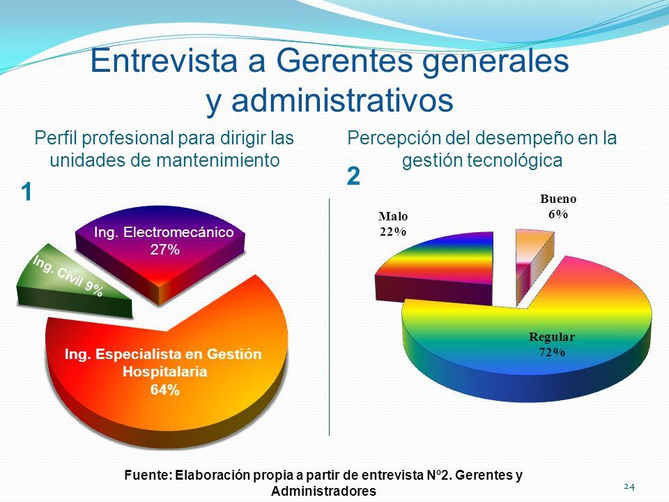 Entrevista a Gerentes generales y administrativos Perfil profesional para dirigir las unidades de mantenimiento Percepción del desempeño en la gestión
