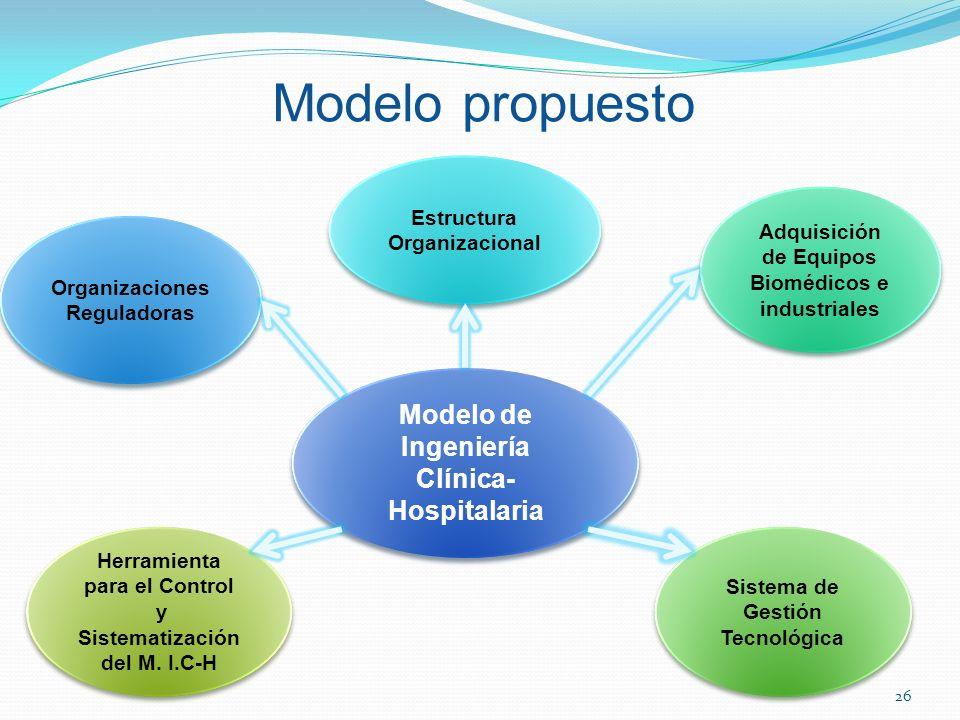 Modelo de Ingeniería Clínica- Hospitalaria Modelo de Ingeniería Clínica- Hospitalaria Estructura Organizacional Adquisición de Equipos Biomédicos e in