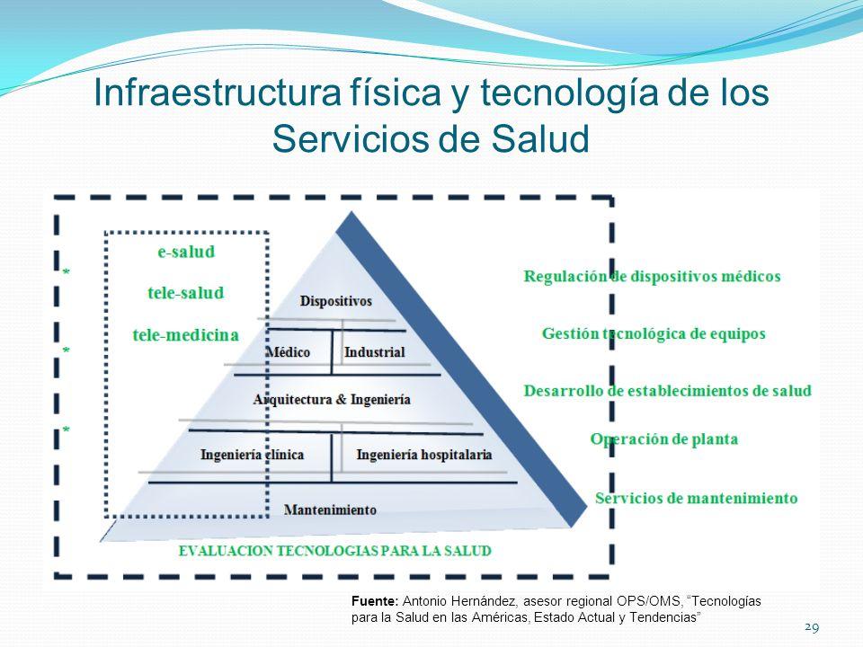 Infraestructura física y tecnología de los Servicios de Salud 29 Fuente: Antonio Hernández, asesor regional OPS/OMS, Tecnologías para la Salud en las