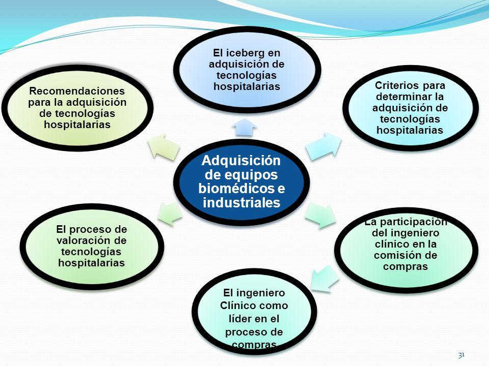 Adquisición de equipos biomédicos e industriales El iceberg en adquisición de tecnologías hospitalarias Criterios para determinar la adquisición de te