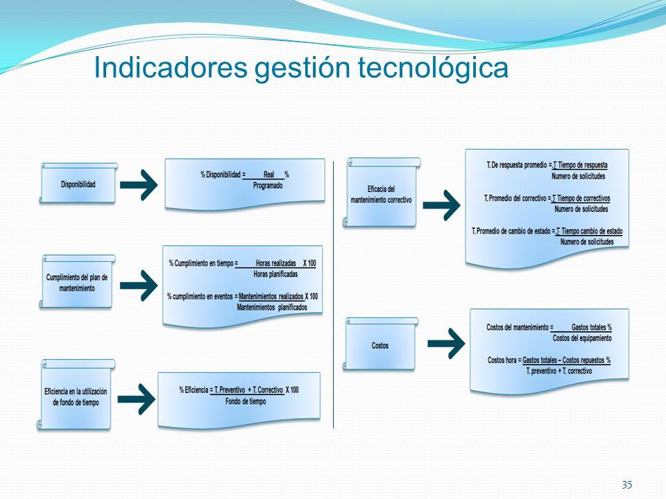 35 Indicadores gestión tecnológica