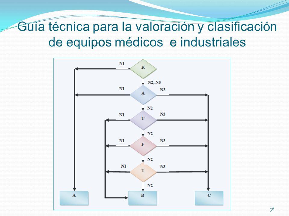 Guía técnica para la valoración y clasificación de equipos médicos e industriales 36