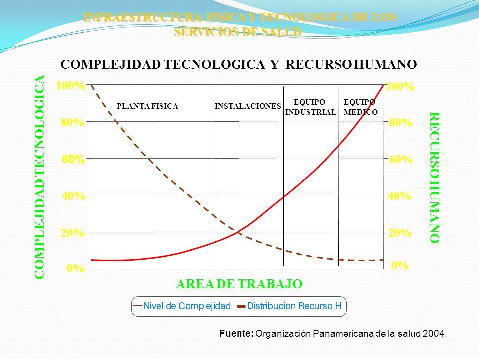 INFRAESTRUCTURA FISICA Y TECNOLOGICA DE LOS SERVICIOS DE SALUD COMPLEJIDAD TECNOLOGICA Y RECURSO HUMANO OPS/OMS-HSP/HSE-AH PLANTA FISICAINSTALACIONES