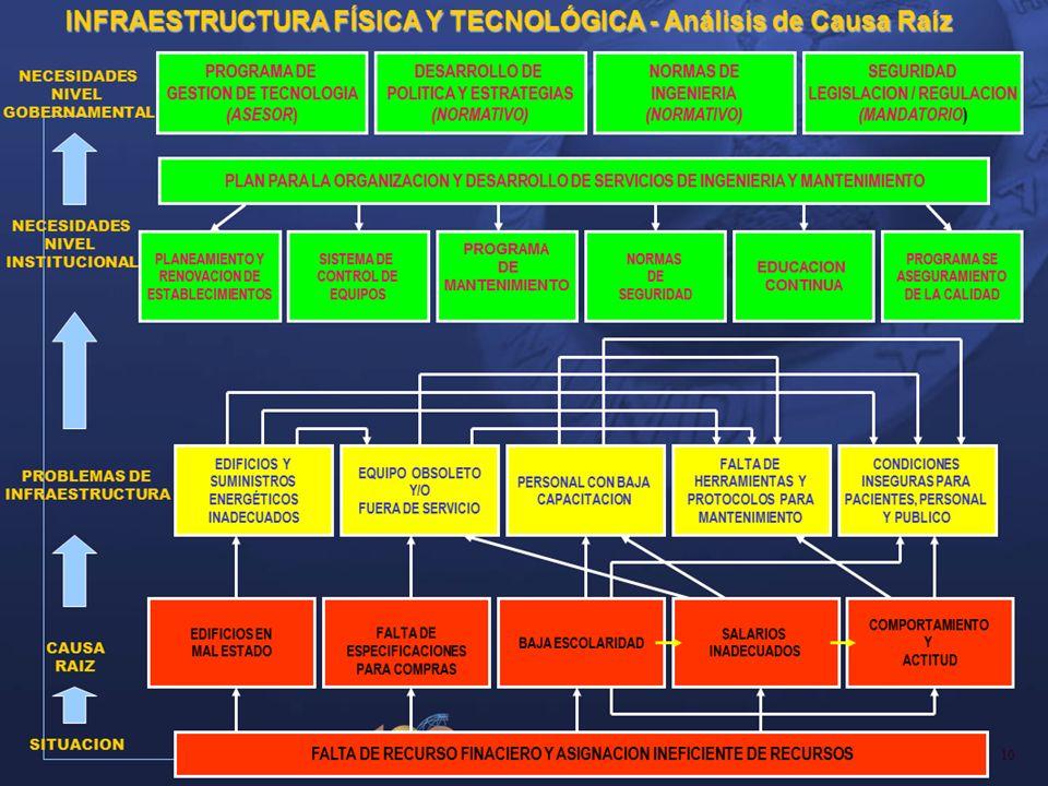 PROGRAMA SE ASEGURAMIENTO DE LA CALIDAD EDUCACION CONTINUA NORMAS DE SEGURIDAD PROGRAMA DE MANTENIMIENTO SISTEMA DE CONTROL DE EQUIPOS PLANEAMIENTO Y