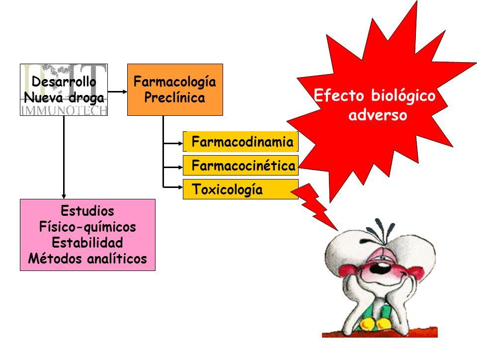 Desarrollo Nueva droga Farmacología Preclínica Estudios Físico-químicos Estabilidad Métodos analíticos Farmacodinamia Farmacocinética Toxicología Efec