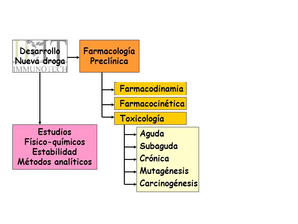 Desarrollo Nueva droga Farmacología Preclínica Estudios Físico-químicos Estabilidad Métodos analíticos Farmacodinamia Farmacocinética Toxicología Agud