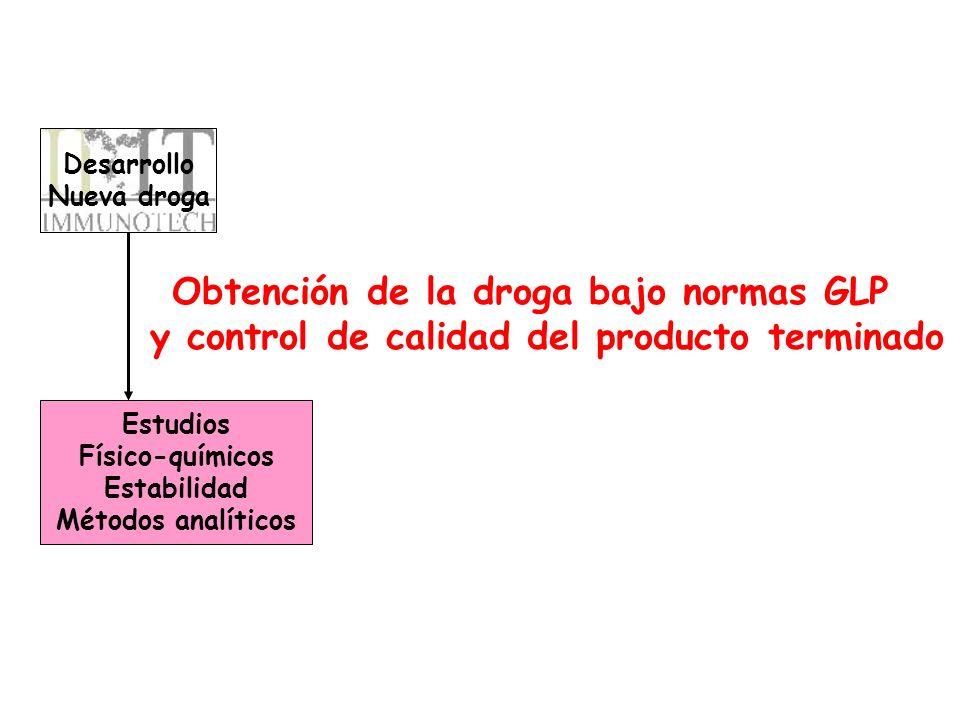 Desarrollo Nueva droga Estudios Físico-químicos Estabilidad Métodos analíticos Obtención de la droga bajo normas GLP y control de calidad del producto