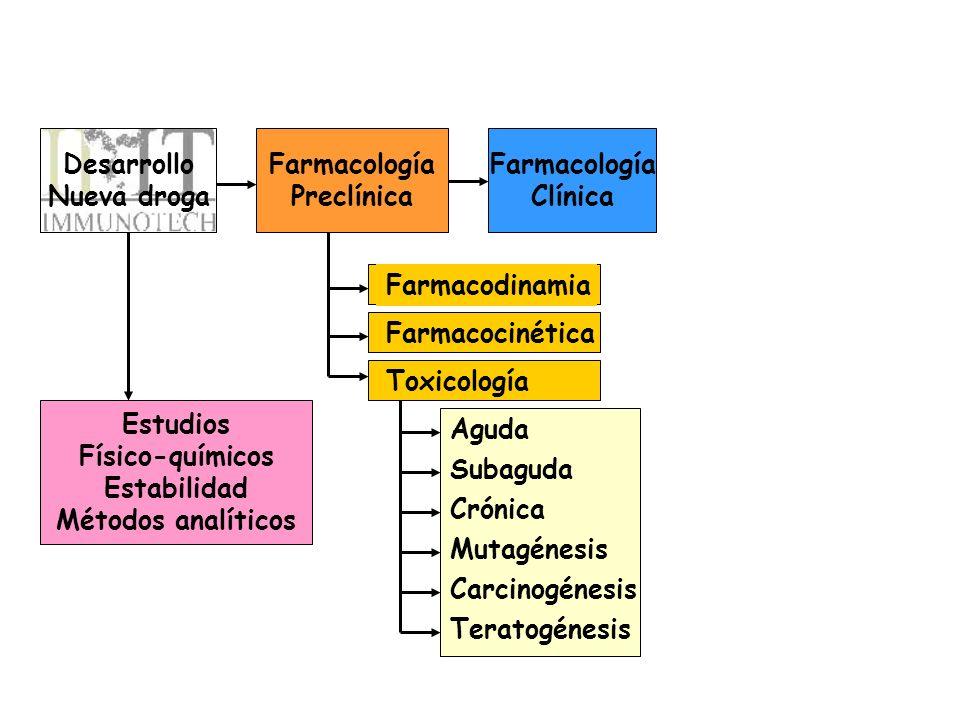 Desarrollo Nueva droga Farmacología Preclínica Farmacología Clínica Estudios Físico-químicos Estabilidad Métodos analíticos Farmacodinamia Farmacociné