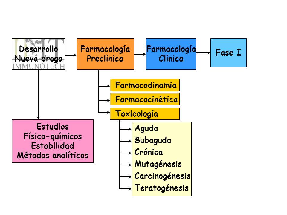 Desarrollo Nueva droga Farmacología Preclínica Farmacología Clínica Fase I Estudios Físico-químicos Estabilidad Métodos analíticos Farmacodinamia Farm