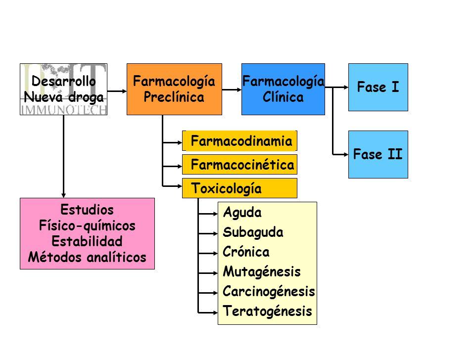 Desarrollo Nueva droga Farmacología Preclínica Farmacología Clínica Fase I Fase II Estudios Físico-químicos Estabilidad Métodos analíticos Farmacodina