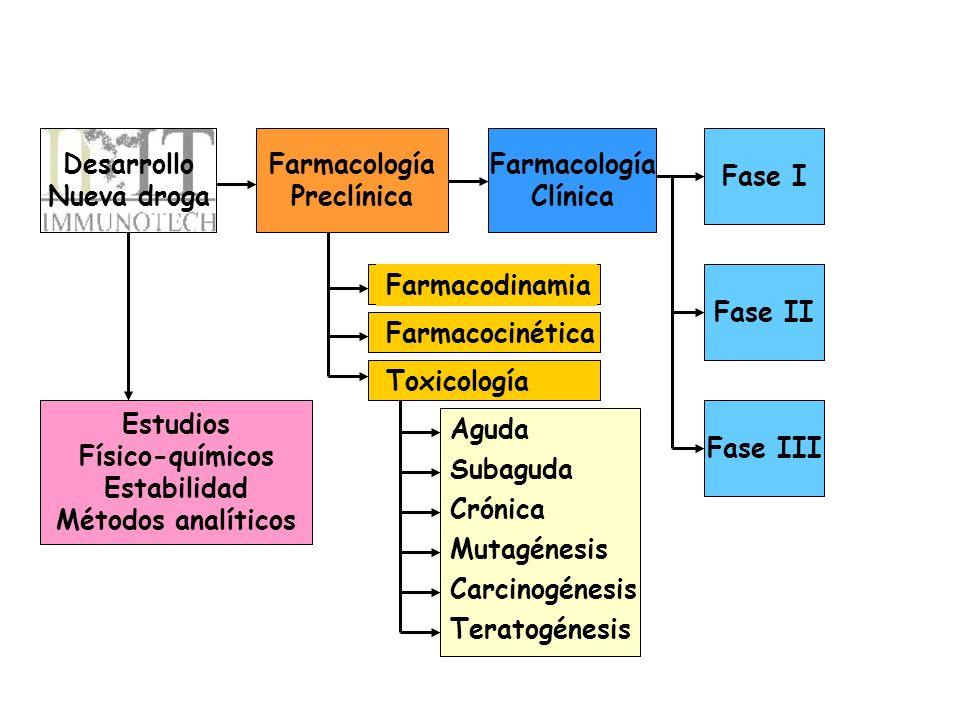 Desarrollo Nueva droga Farmacología Preclínica Farmacología Clínica Fase I Fase II Fase III Estudios Físico-químicos Estabilidad Métodos analíticos Fa