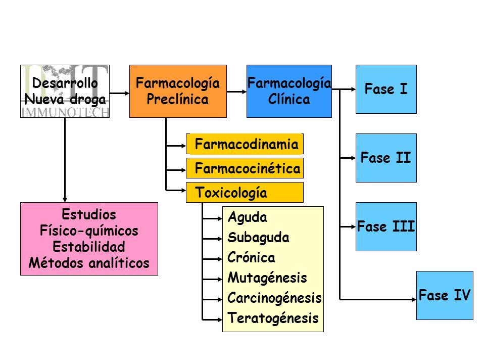 Desarrollo Nueva droga Farmacología Preclínica Farmacología Clínica Fase I Fase II Fase III Fase IV Estudios Físico-químicos Estabilidad Métodos analí