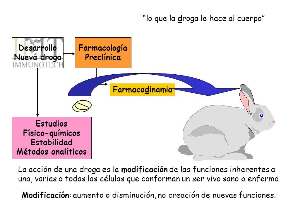 Desarrollo Nueva droga Farmacología Preclínica Estudios Físico-químicos Estabilidad Métodos analíticos Farmacodinamia La acción de una droga es la mod