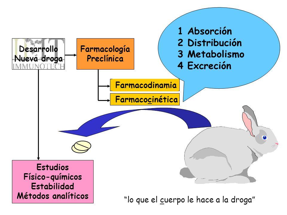 Desarrollo Nueva droga Farmacología Preclínica Estudios Físico-químicos Estabilidad Métodos analíticos Farmacodinamia Farmacocinética 1 Absorción 2 Di