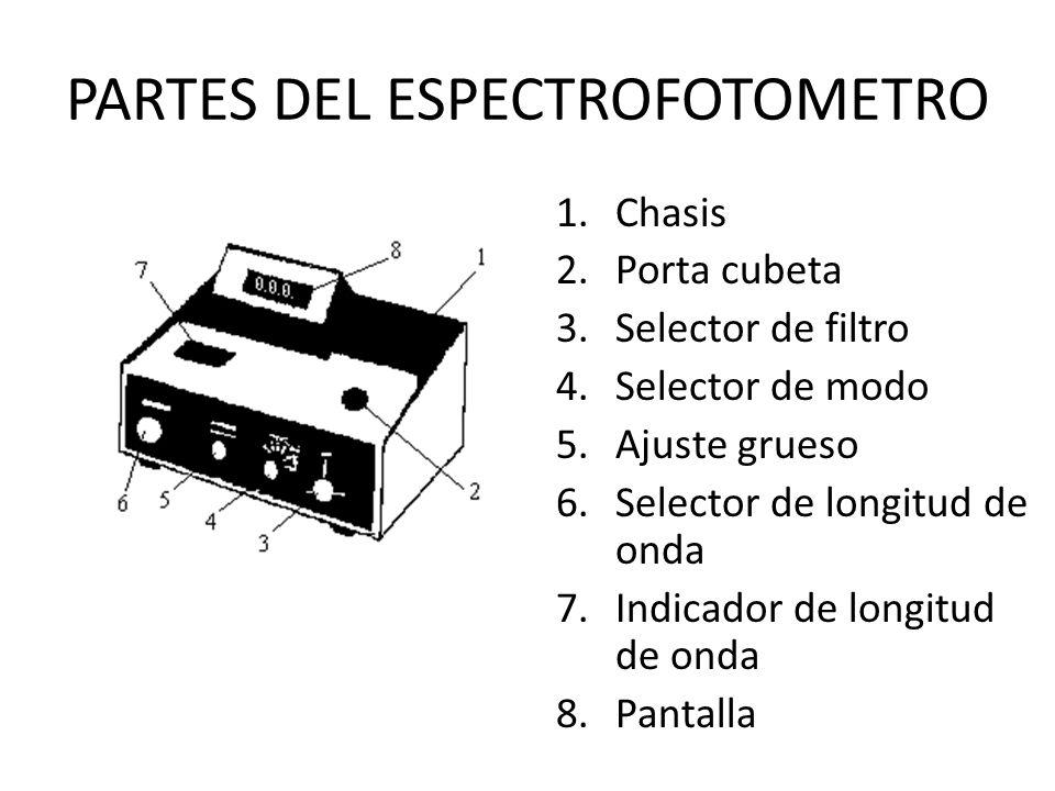 PARTES DEL ESPECTROFOTOMETRO 1.Chasis 2.Porta cubeta 3.Selector de filtro 4.Selector de modo 5.Ajuste grueso 6.Selector de longitud de onda 7.Indicado