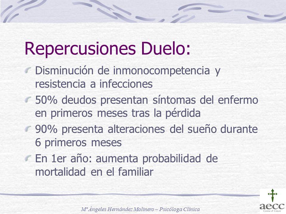 Repercusiones Duelo: Disminución de inmonocompetencia y resistencia a infecciones 50% deudos presentan síntomas del enfermo en primeros meses tras la
