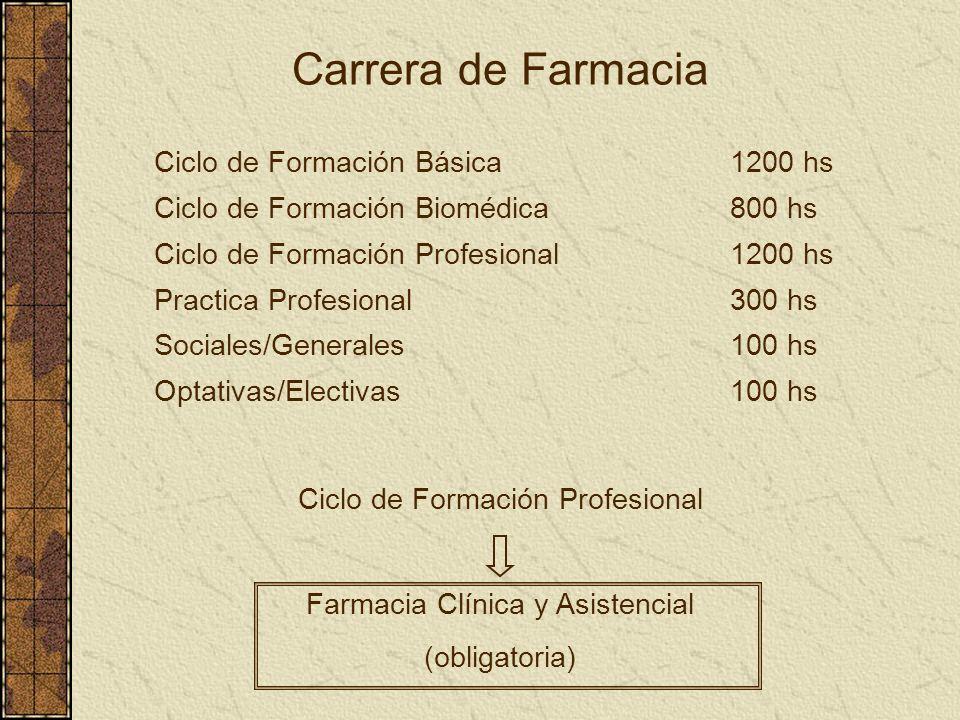 Carrera de Farmacia Ciclo de Formación Básica1200 hs Ciclo de Formación Biomédica800 hs Ciclo de Formación Profesional 1200 hs Practica Profesional 30