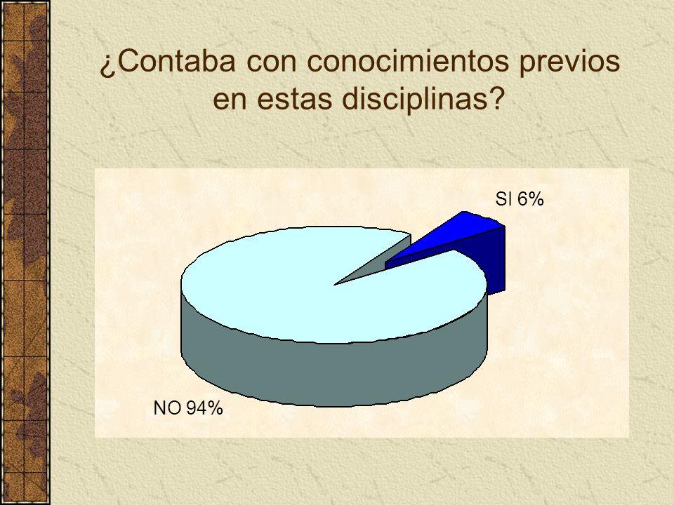 ¿Contaba con conocimientos previos en estas disciplinas? NO 94% SI 6%