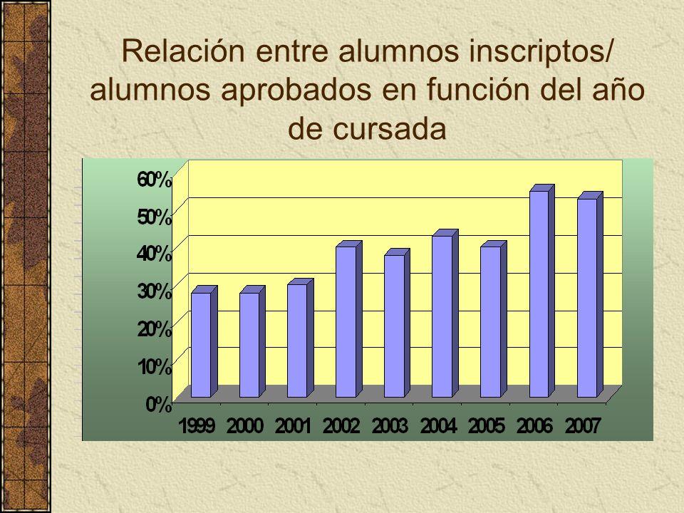 Relación entre alumnos inscriptos/ alumnos aprobados en función del año de cursada
