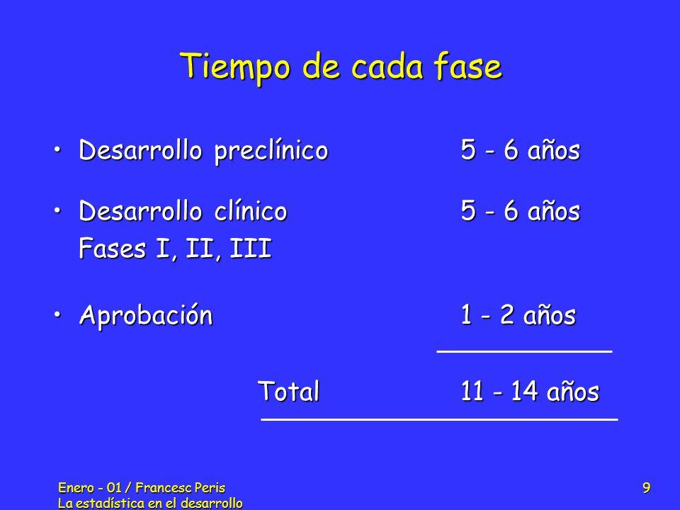 Enero - 01 / Francesc Peris La estadística en el desarrollo de nuevos fármacos 50 Protocolo: Missing data El método de imputación de los missing data El método de imputación de los missing data se debe definir en el protocolo del estudio Métodos de imputación Métodos de imputación Métodos de derivación de valores: Métodos de derivación de valores: - Last Observation Carried Forward (LOCF) - Last Observation Carried Forward (LOCF) - Basal Obervation Carried Forward (BOCF) - Basal Obervation Carried Forward (BOCF) Métodos de estimación de valores: Métodos de estimación de valores: - Media de la serie - Mediana de la serie - Tendencia lineal - Imputación mútiple