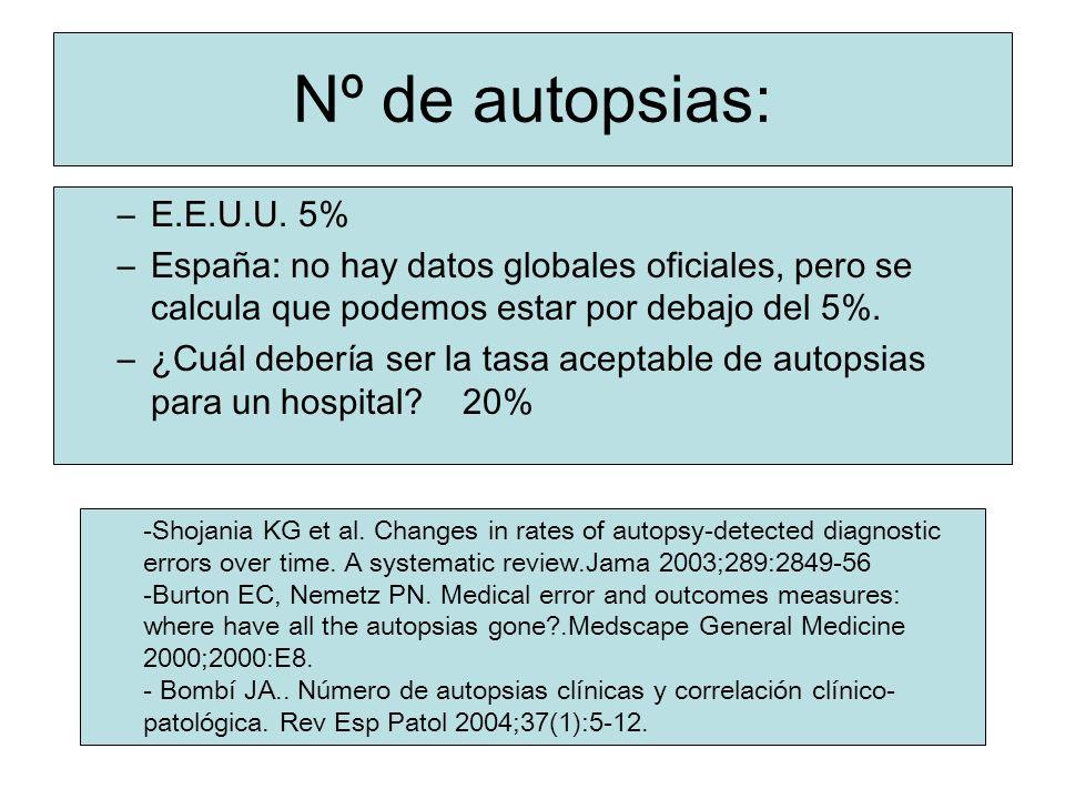 Nº de autopsias: –E.E.U.U. 5% –España: no hay datos globales oficiales, pero se calcula que podemos estar por debajo del 5%. –¿Cuál debería ser la tas