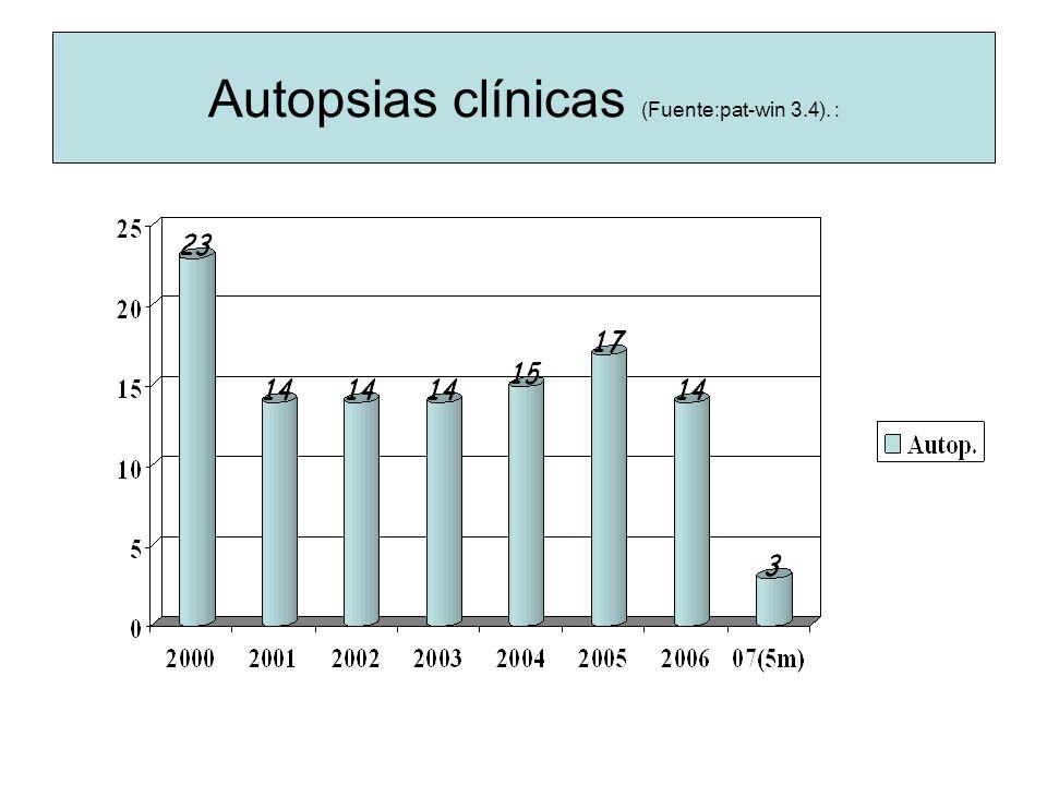 Autopsias clínicas (Fuente: pat-win 3.4). :