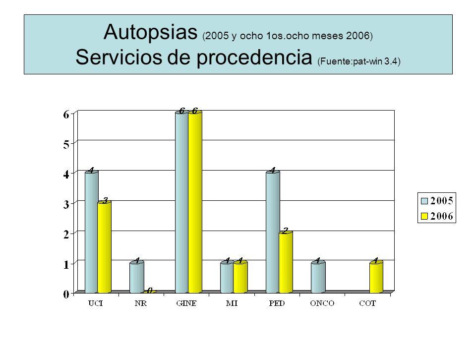 Autopsias ( 2005 y ocho 1os.ocho meses 2006 ) Servicios de procedencia (Fuente: pat-win 3.4)