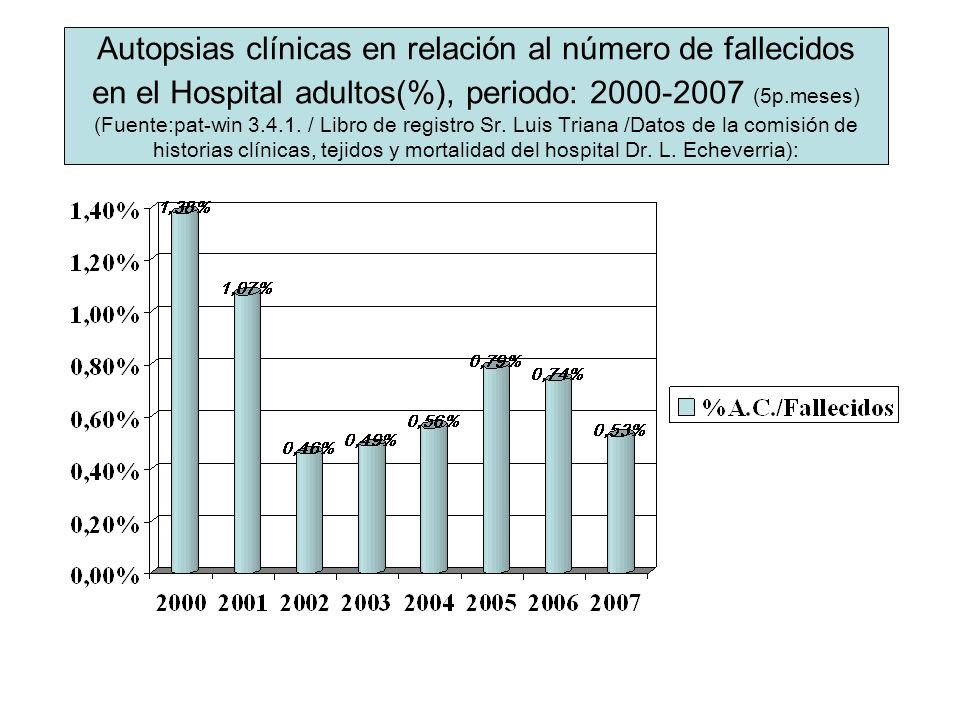 Autopsias clínicas en relación al número de fallecidos en el Hospital adultos(%), periodo: 2000-2007 (5p.meses) (Fuente: pat-win 3.4.1. / Libro de reg