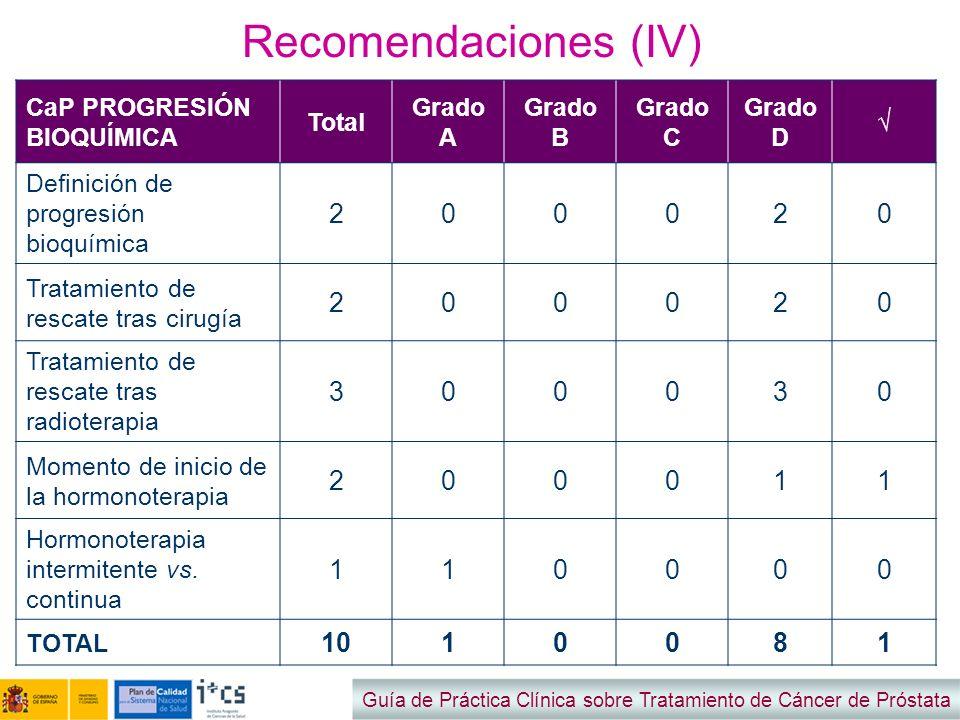Recomendaciones (IV) Guía de Práctica Clínica sobre Tratamiento de Cáncer de Próstata CaP PROGRESIÓN BIOQUÍMICA Total Grado A Grado B Grado C Grado D