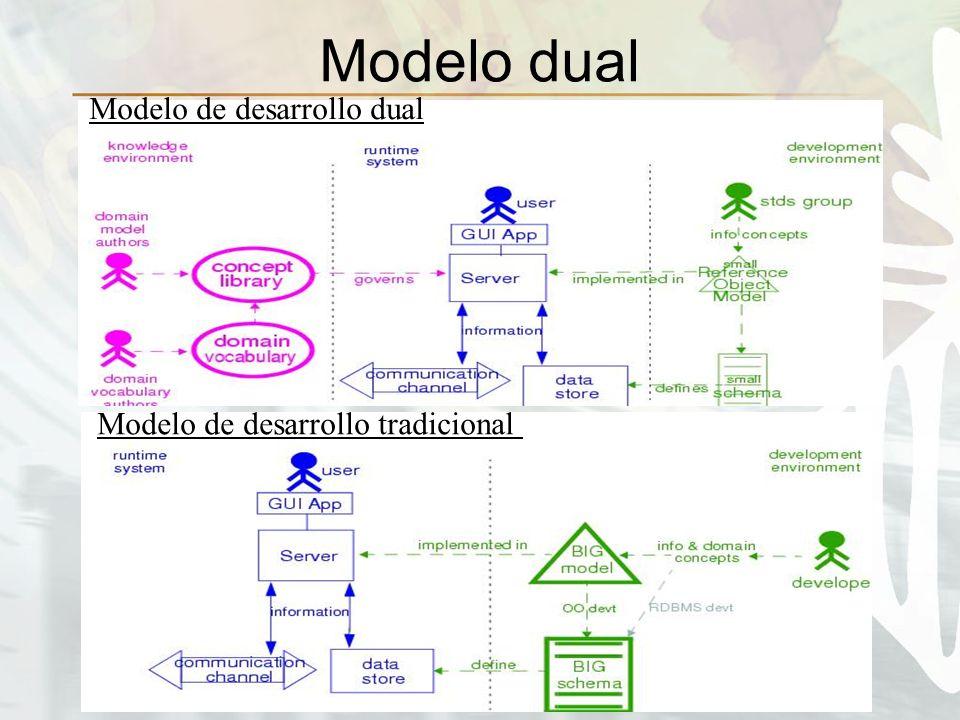 Modelo dual Modelo de desarrollo tradicional Modelo de desarrollo dual