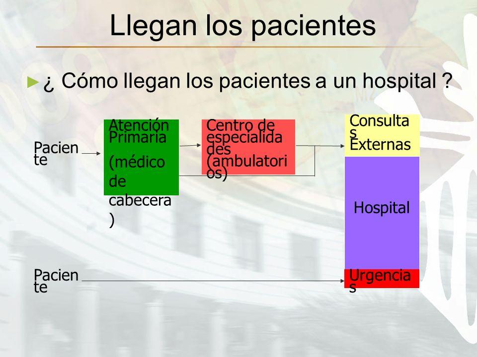 Llegan los pacientes ¿ Cómo llegan los pacientes a un hospital ? Atención Primaria (médico de cabecera ) Pacien te Centro de especialida des (ambulato