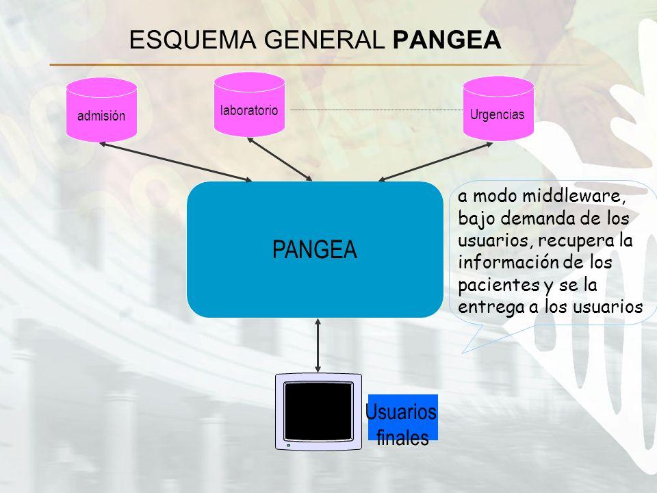 ESQUEMA GENERAL PANGEA PANGEA admisiónlaboratorioUrgencias Usuarios finales a modo middleware, bajo demanda de los usuarios, recupera la información de los pacientes y se la entrega a los usuarios