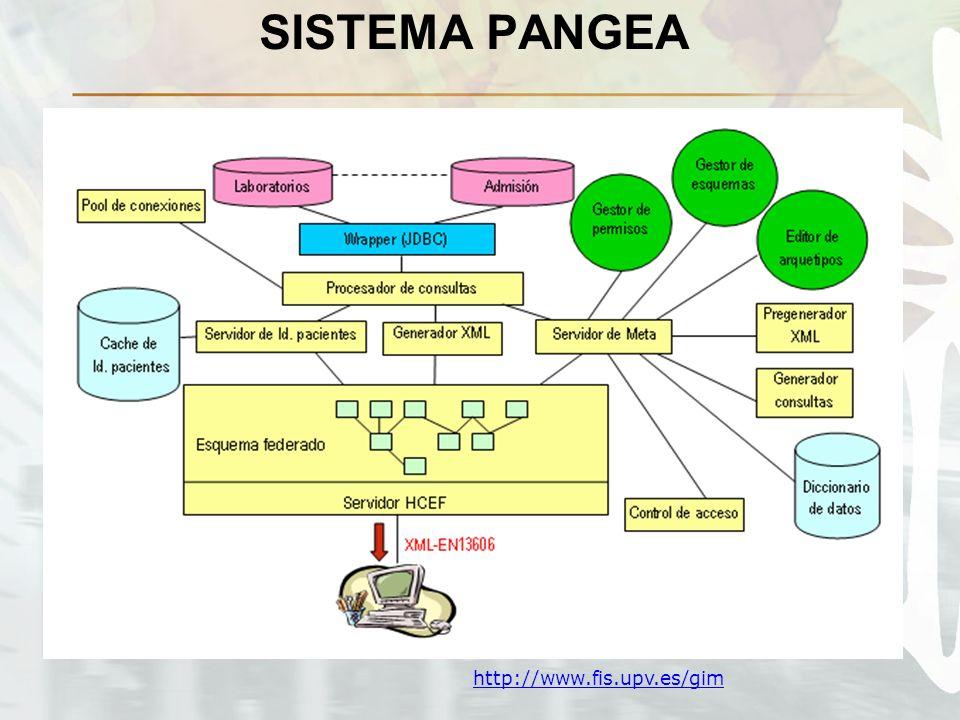 SISTEMA PANGEA http://www.fis.upv.es/gim