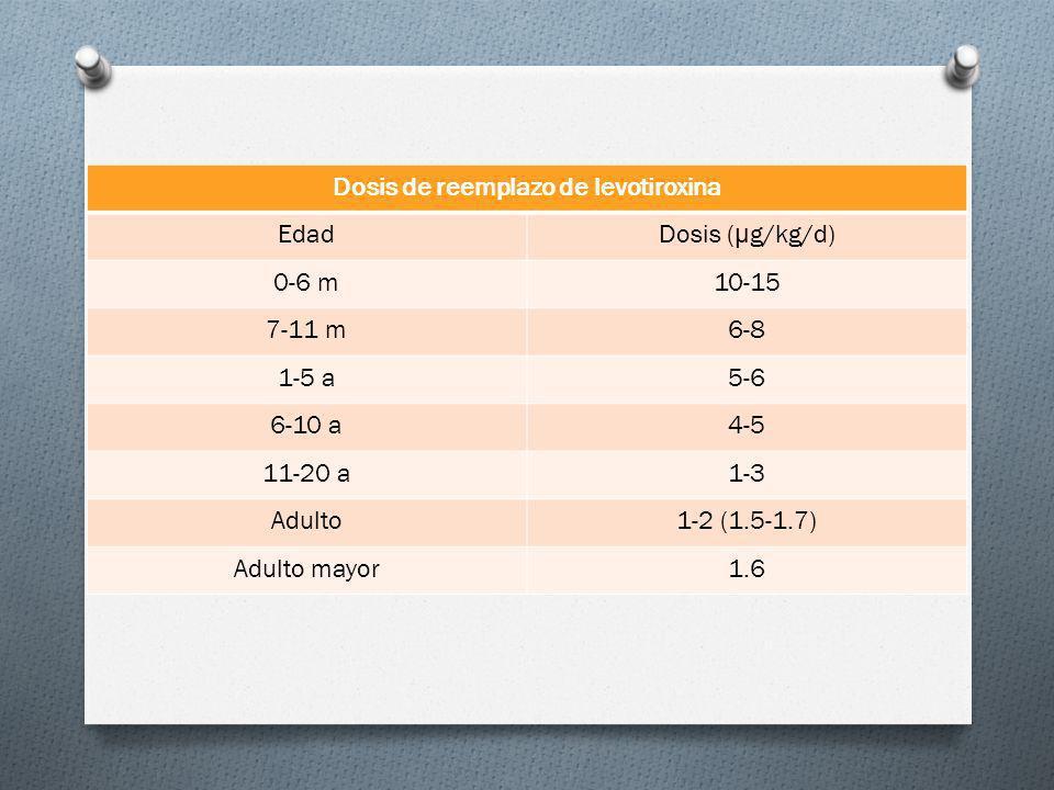 Dosis de reemplazo de levotiroxina EdadDosis ( μ g/kg/d) 0-6 m10-15 7-11 m6-8 1-5 a5-6 6-10 a4-5 11-20 a1-3 Adulto1-2 (1.5-1.7) Adulto mayor1.6