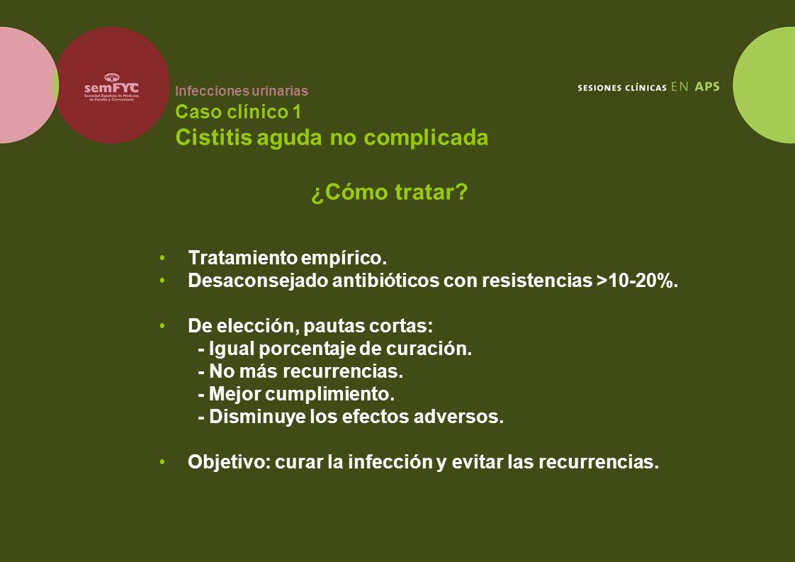 Infecciones urinarias Caso clínico 1 Cistitis aguda no complicada Tratamiento empírico. Desaconsejado antibióticos con resistencias >10-20%. De elecci