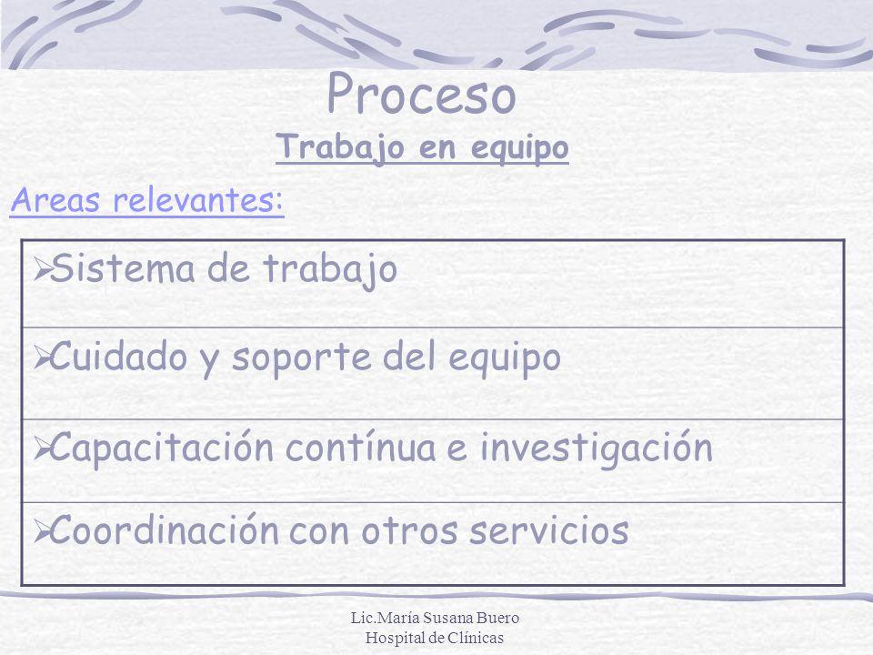 Lic.María Susana Buero Hospital de Clínicas Proceso Trabajo en equipo Sistema de trabajo Cuidado y soporte del equipo Capacitación contínua e investig