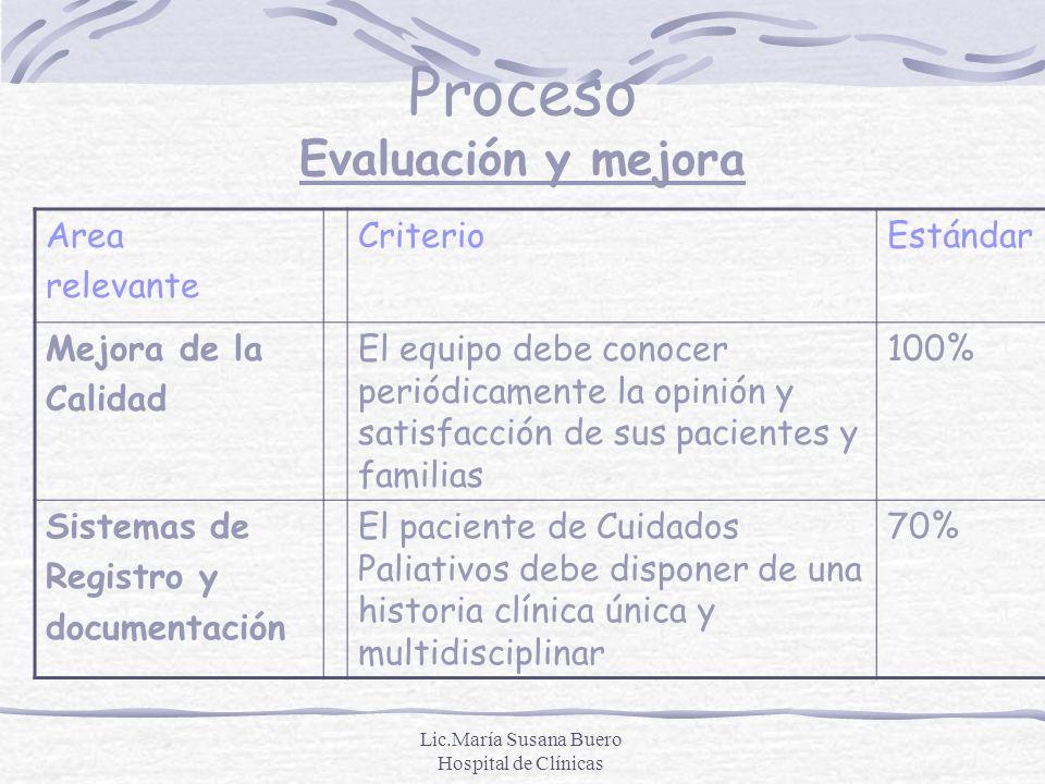Lic.María Susana Buero Hospital de Clínicas Proceso Evaluación y mejora Area relevante CriterioEstándar Mejora de la Calidad El equipo debe conocer pe