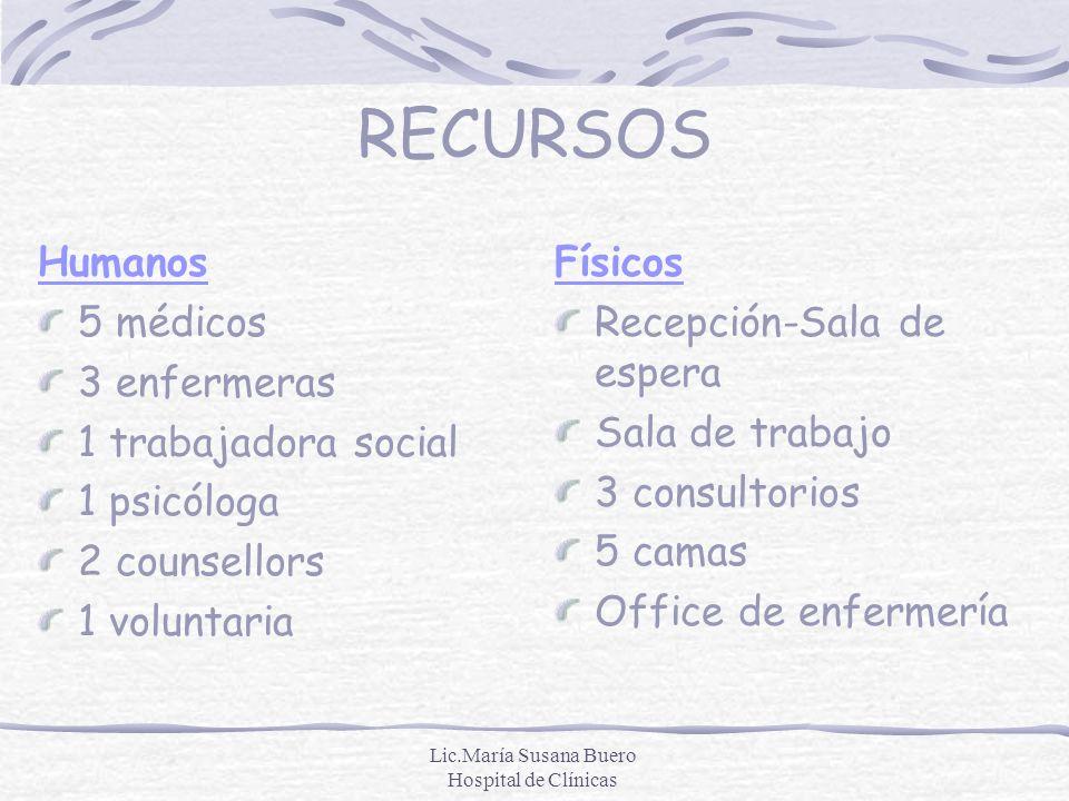 Lic.María Susana Buero Hospital de Clínicas RECURSOS Humanos 5 médicos 3 enfermeras 1 trabajadora social 1 psicóloga 2 counsellors 1 voluntaria Físico