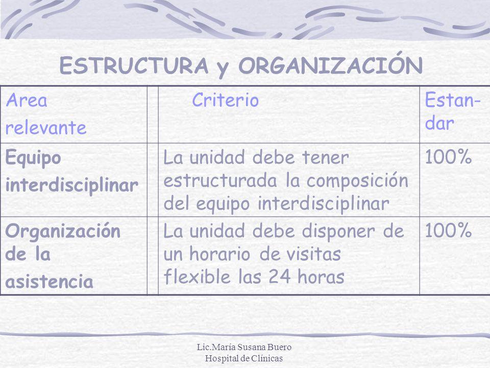 Lic.María Susana Buero Hospital de Clínicas ESTRUCTURA y ORGANIZACIÓN Area relevante CriterioEstan- dar Equipo interdisciplinar La unidad debe tener e
