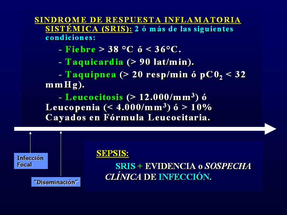 InfecciónFocal Diseminación Síntomas de la Bacteriemia Síndrome de Respuesta Inflamatoria Sistémica