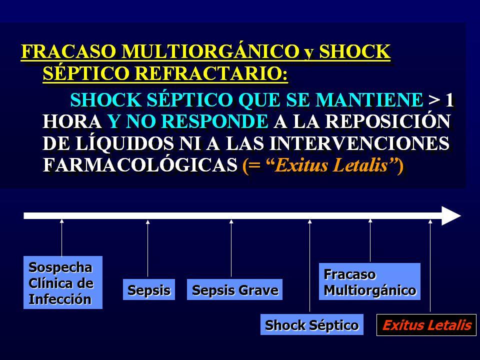 Sospecha Clínica de Infección Sepsis Sepsis Grave Shock Séptico FracasoMultiorgánico Exitus Letalis
