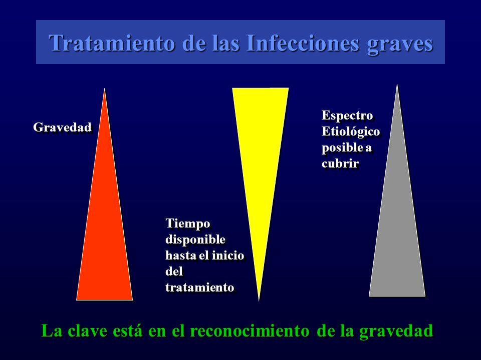 Tratamiento de las Infecciones graves Gravedad La clave está en el reconocimiento de la gravedad Tiempo disponible hasta el inicio del tratamiento Espectro Etiológico posible a cubrir