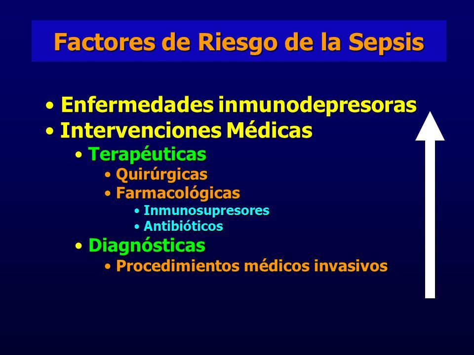 Factores de Riesgo de la Sepsis Enfermedades inmunodepresoras Intervenciones Médicas Intervenciones Médicas Terapéuticas Terapéuticas Quirúrgicas Quirúrgicas Farmacológicas Farmacológicas Inmunosupresores Inmunosupresores Antibióticos Antibióticos Diagnósticas Diagnósticas Procedimientos médicos invasivos Procedimientos médicos invasivos