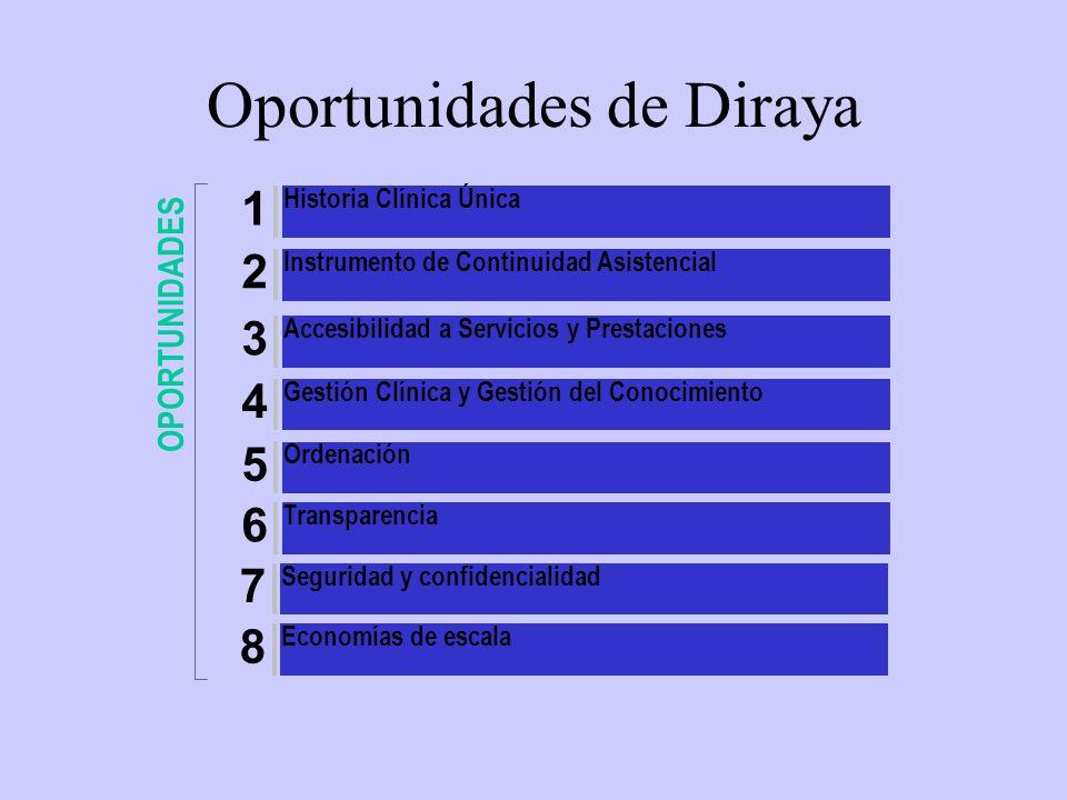 Historia de Salud COMPARTIDA ORGANIZADA INTEGRADA Integrada Organizada Compartida