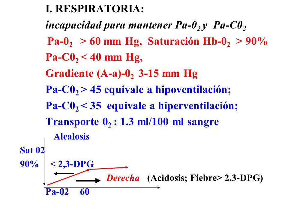 I. RESPIRATORIA: incapacidad para mantener Pa-0 2 y Pa-C0 2 Pa-0 2 > 60 mm Hg, Saturación Hb-0 2 > 90% Pa-C0 2 < 40 mm Hg, Gradiente (A-a)-0 2 3-15 mm