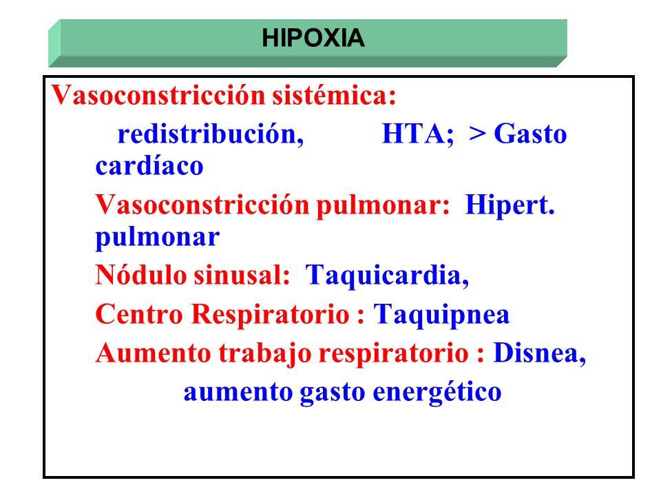 Vasoconstricción sistémica: redistribución, HTA; > Gasto cardíaco Vasoconstricción pulmonar: Hipert. pulmonar Nódulo sinusal: Taquicardia, Centro Resp