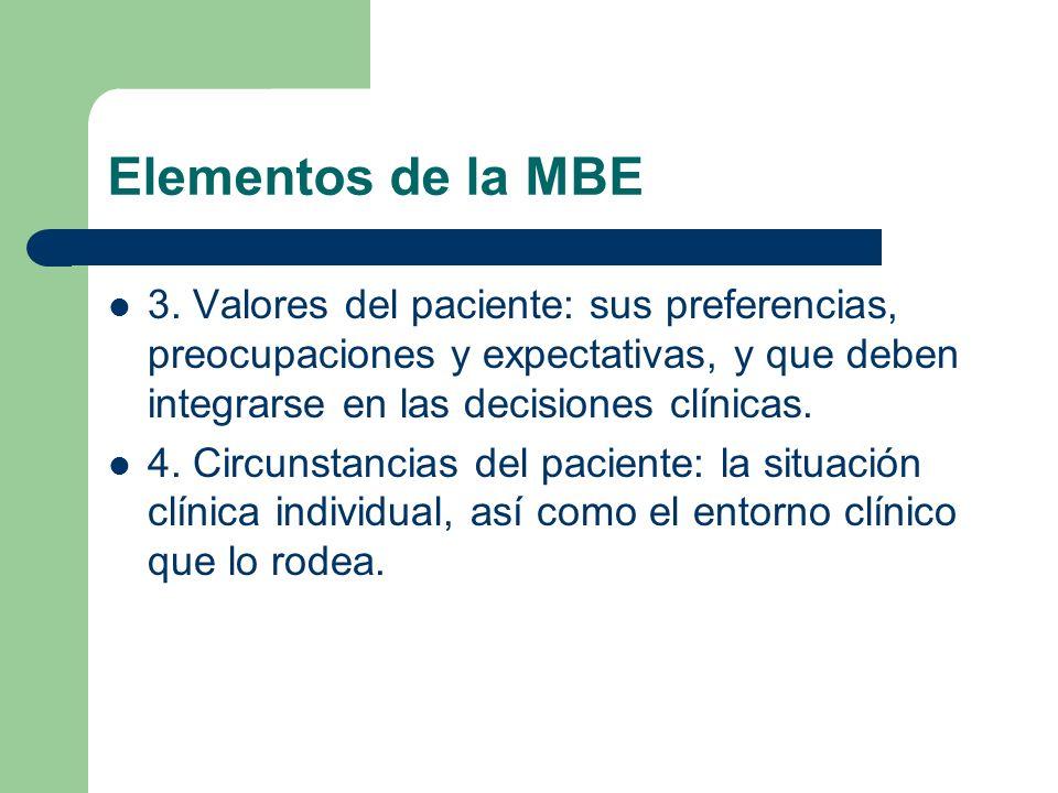 Elementos de la MBE 3. Valores del paciente: sus preferencias, preocupaciones y expectativas, y que deben integrarse en las decisiones clínicas. 4. Ci