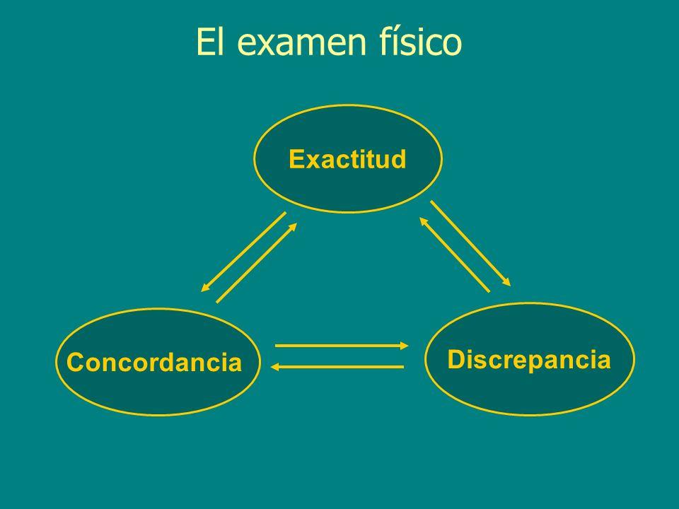 Exactitud Concordancia Discrepancia El examen físico